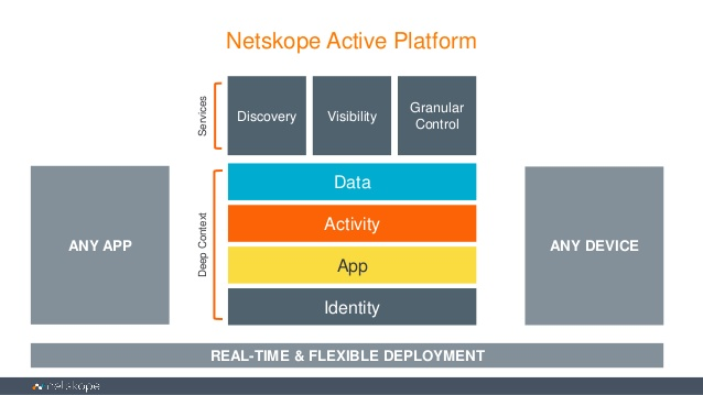 Netskope: Reviews of Netskope IT Management Software. Compare ...