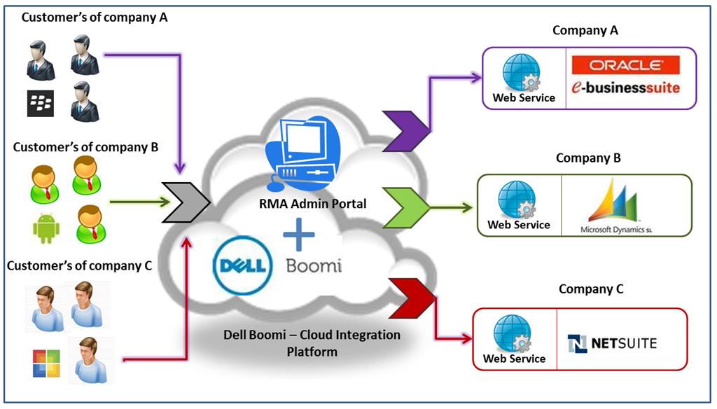 Dell Boomi: Reviews of Dell Boomi IT Management Software. Compare ...
