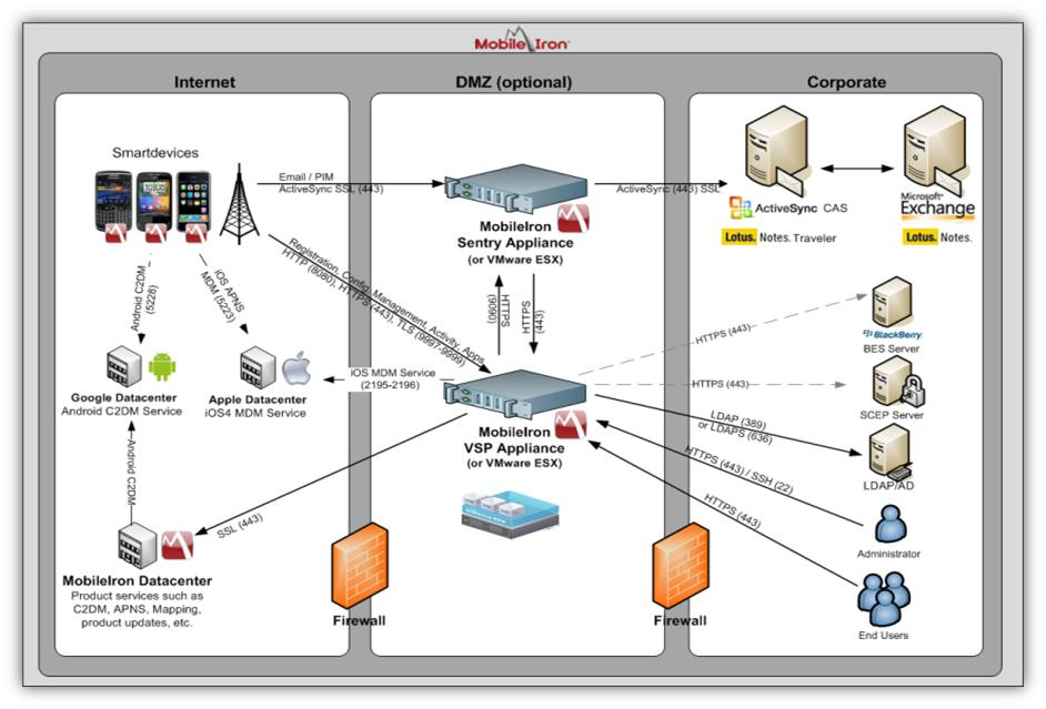 MobileIron: Reviews of MobileIron Communications Software  Compare