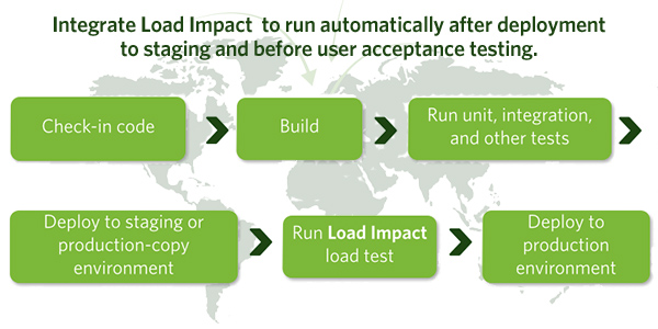 Load Impact - Performance Testing