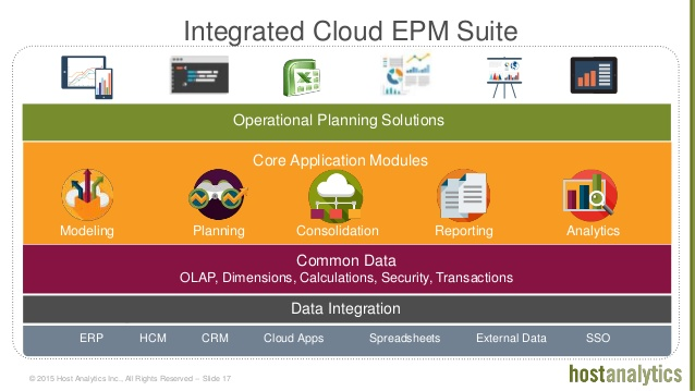 Host Analytics EPM Suite
