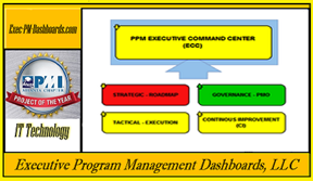 PPM Executive Command Center (PPM - ECC): Reviews of PPM